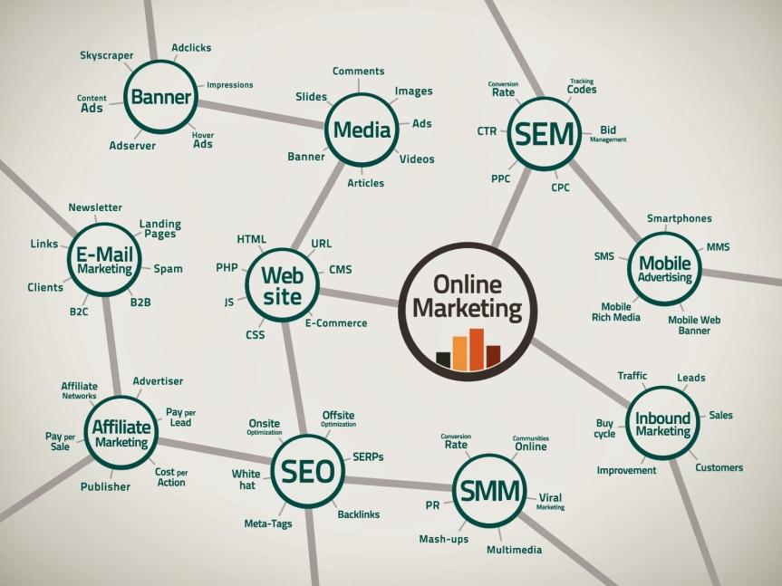 Digital-Media-Marketing-Map